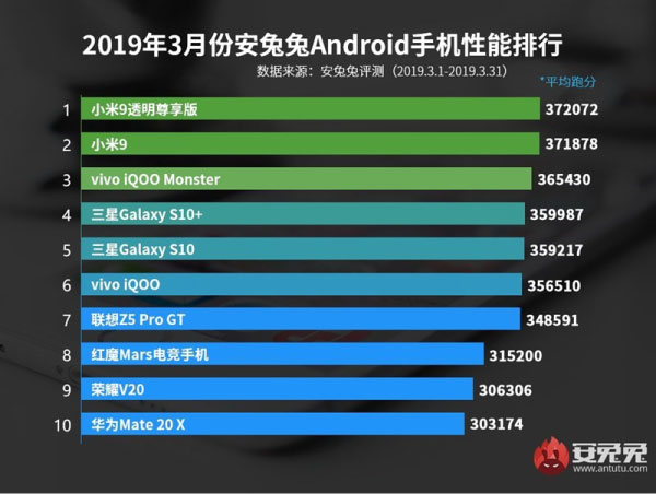 Top 10 smartphone Android mạnh nhất 2019